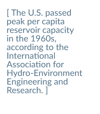 The U.S. passed peak per capita capacity in the 1960s, according to the International Association for Hydro-Environment Engineering and Research.